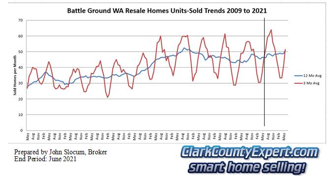 Battle Ground Resale Home Sales June 2021 - Units Sold