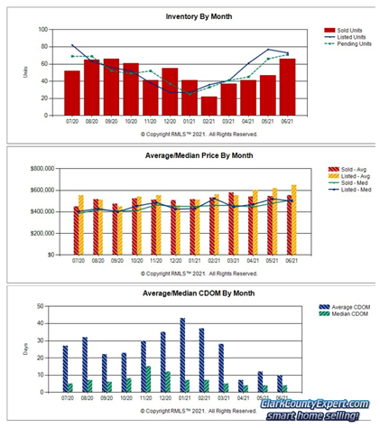 Charts of Battle Ground WA Resale Home Sales Trends in June 2021