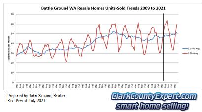 Battle Ground Resale Home Sales July 2021 - Units Sold