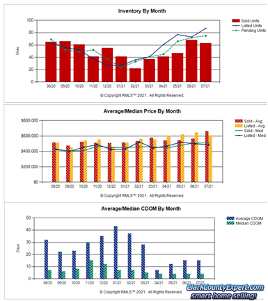 Charts of Battle Ground WA Resale Home Sales Trends in July 2021