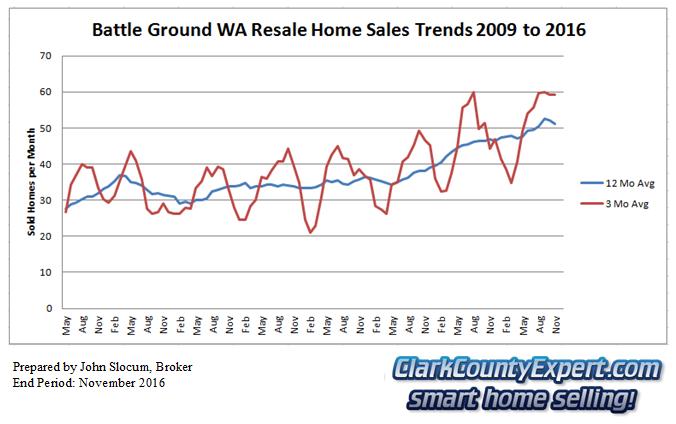 Battle Ground Resale Home Sales November 2016 - Units Sold