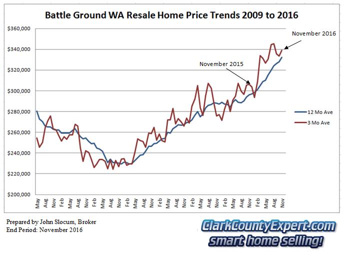 Battle Ground Resale Home Sales 2014 - Average Sales Price Trends
