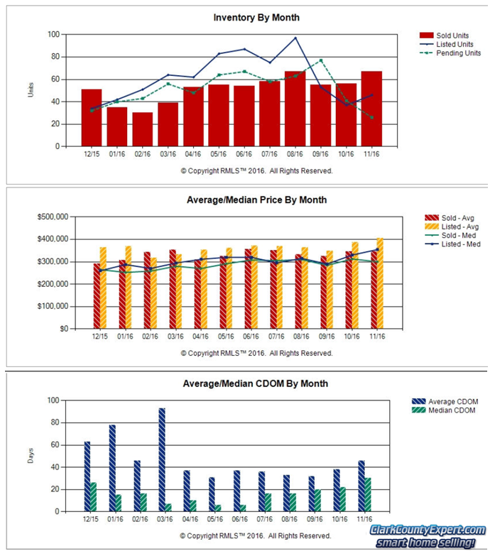 Charts of Battle Ground WA Resale Home Sales Trends in November 2016