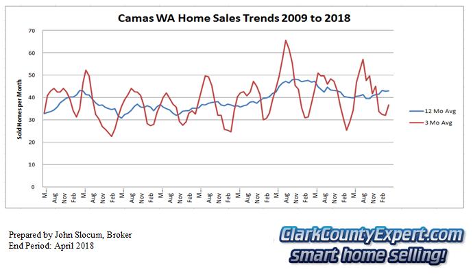 Camas Resale Home Sales April 2018 - Units Sold
