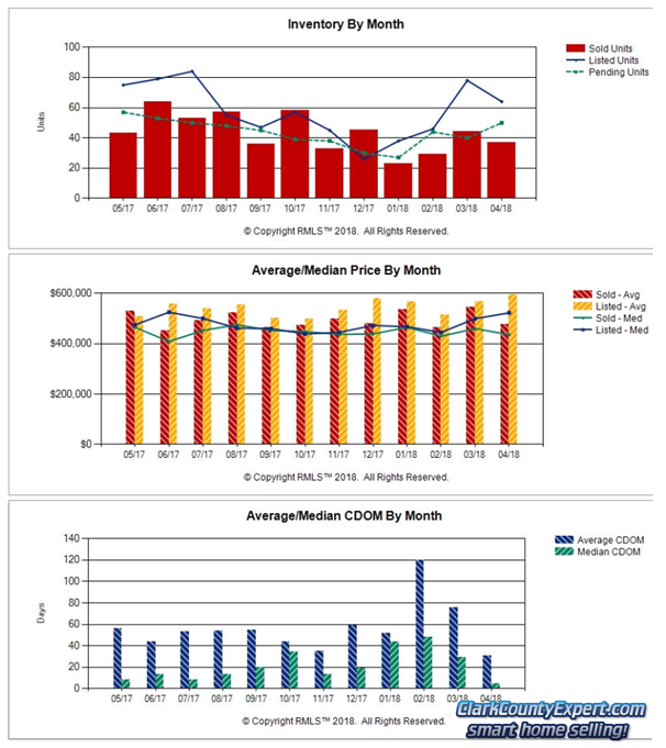 Charts of Camas WA Resale Home Sales Trends in April 2018