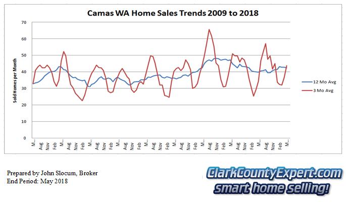 Camas Resale Home Sales May 2018 - Units Sold