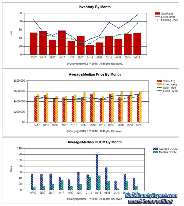Charts of Camas WA Resale Home Sales Trends in May 2018