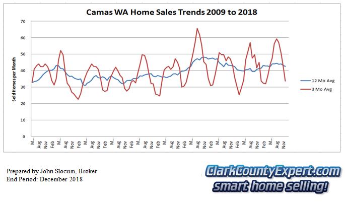 Camas Resale Home Sales December 2018 - Units Sold