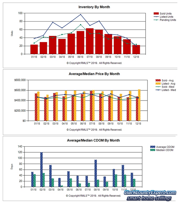 Charts of Camas WA Resale Home Sales Trends in December 2018
