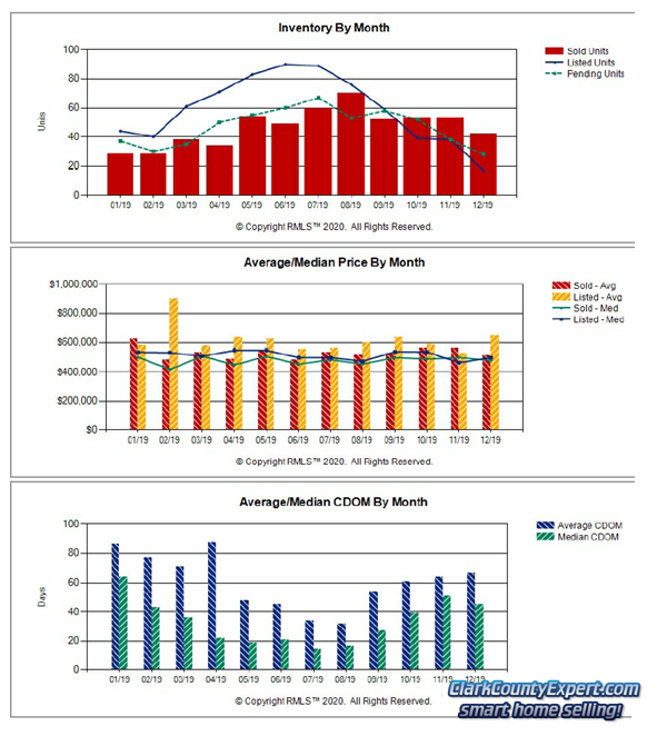 Charts of Camas WA Resale Home Sales Trends in December 2019