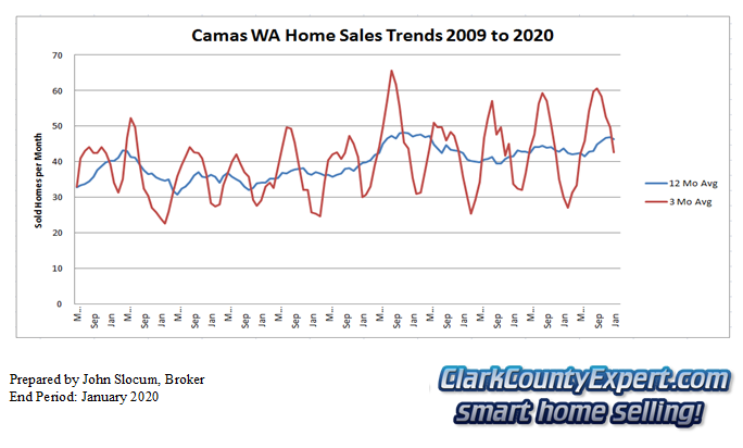 Camas Resale Home Sales January 2020 - Units Sold