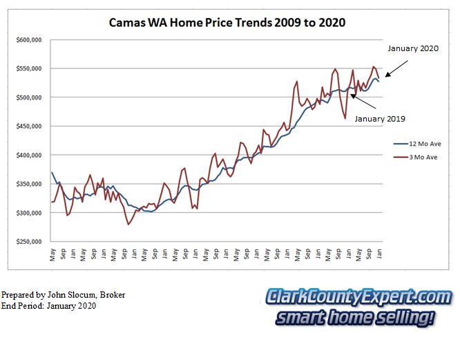 Camas Resale Home Sales 2014 - Average Sales Price Trends