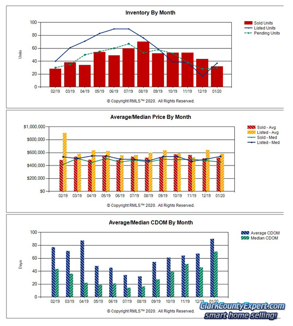 Charts of Camas WA Resale Home Sales Trends in January 2020