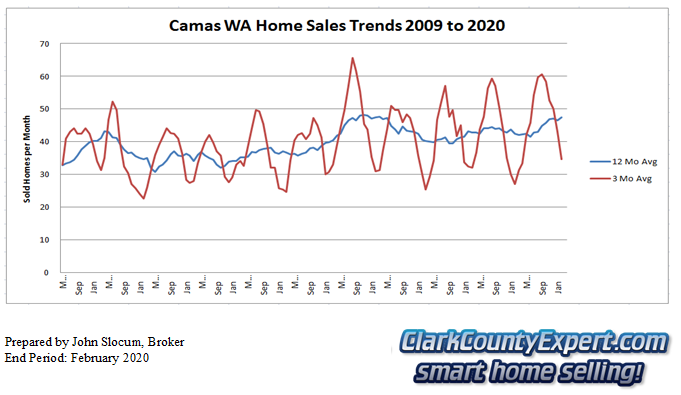 Camas Resale Home Sales February 2020 - Units Sold