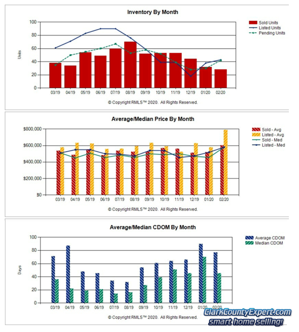 Charts of Camas WA Resale Home Sales Trends in February 2020