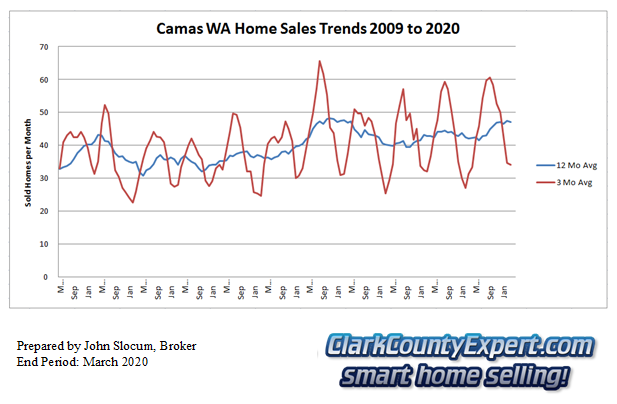 Camas Resale Home Sales March 2020 - Units Sold