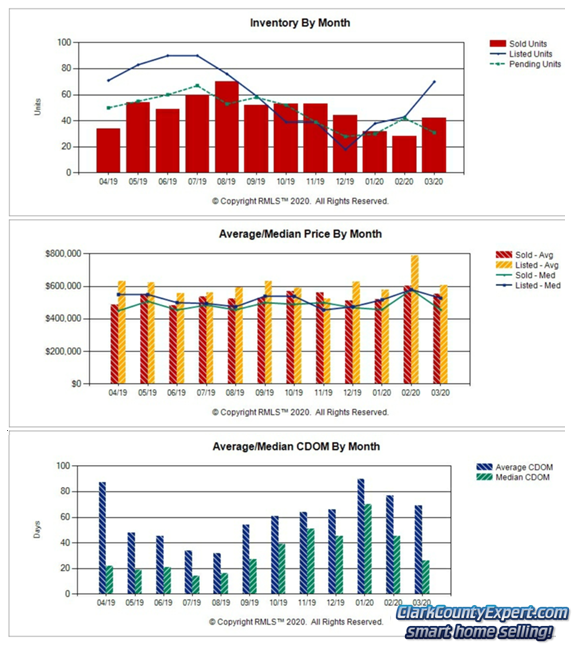 Charts of Camas WA Resale Home Sales Trends in March 2020