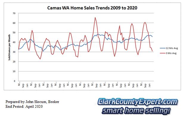 Camas Resale Home Sales April 2020 - Units Sold