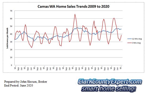 Camas Resale Home Sales June 2020 - Units Sold