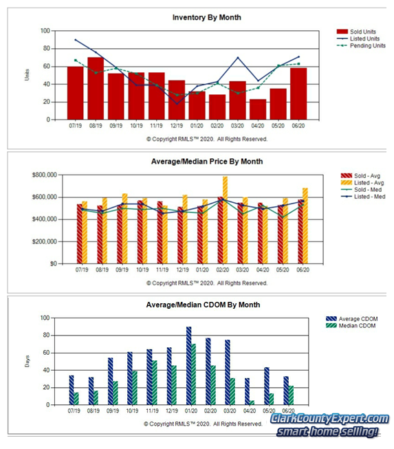 Charts of Camas WA Resale Home Sales Trends in June 2020