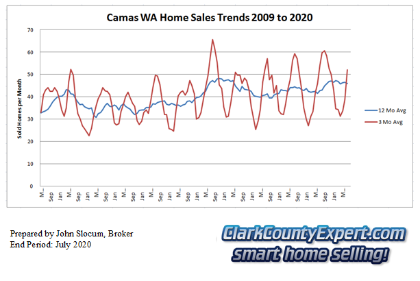 Camas Resale Home Sales July 2020 - Units Sold