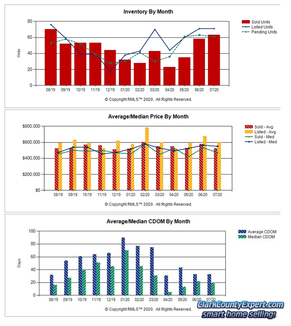 Charts of Camas WA Resale Home Sales Trends in July 2020