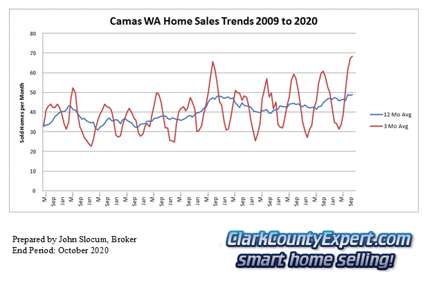 Camas Resale Home Sales October 2020 - Units Sold