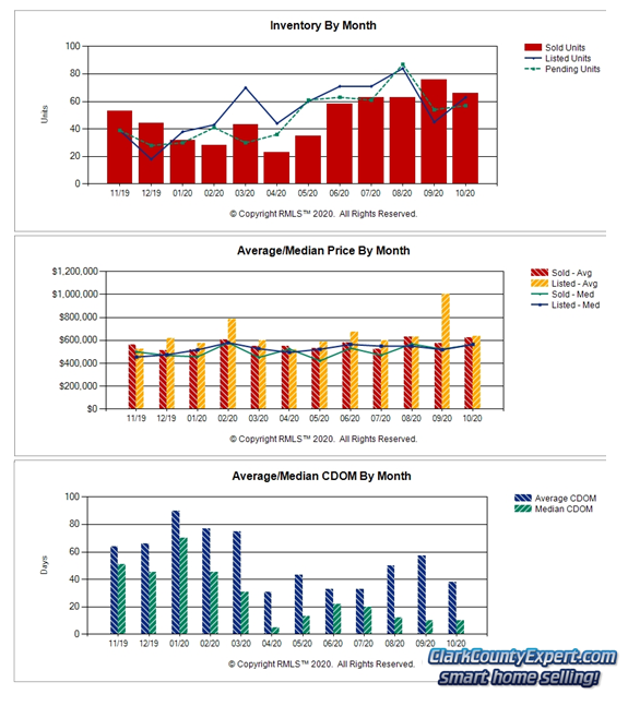 Charts of Camas WA Resale Home Sales Trends in October 2020