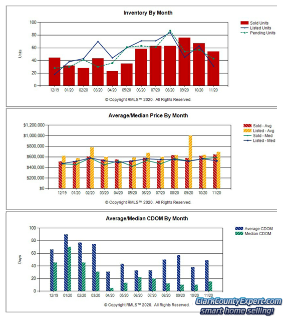 Charts of Camas WA Resale Home Sales Trends in November 2020