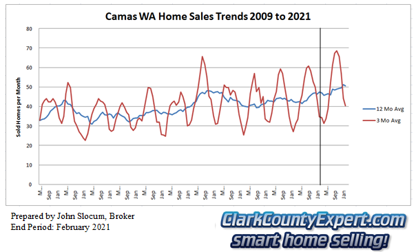 Camas Resale Home Sales February 2021 - Units Sold