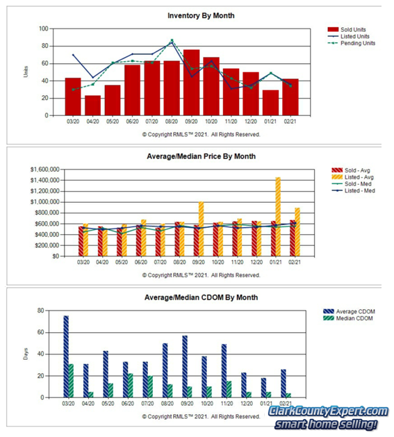 Charts of Camas WA Resale Home Sales Trends in February 2021
