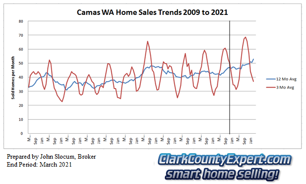 Camas Resale Home Sales March 2021 - Units Sold