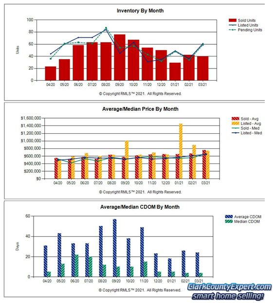 Charts of Camas WA Resale Home Sales Trends in March 2021
