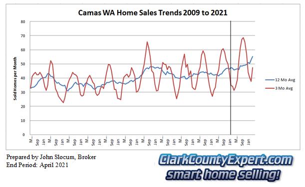 Camas Resale Home Sales April 2021 - Units Sold