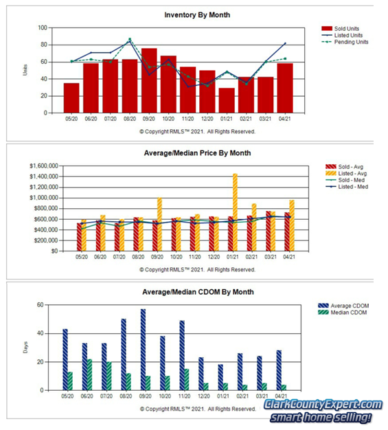 Charts of Camas WA Resale Home Sales Trends in April 2021