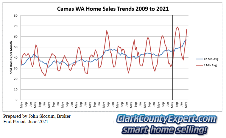 Camas Resale Home Sales June 2021 - Units Sold