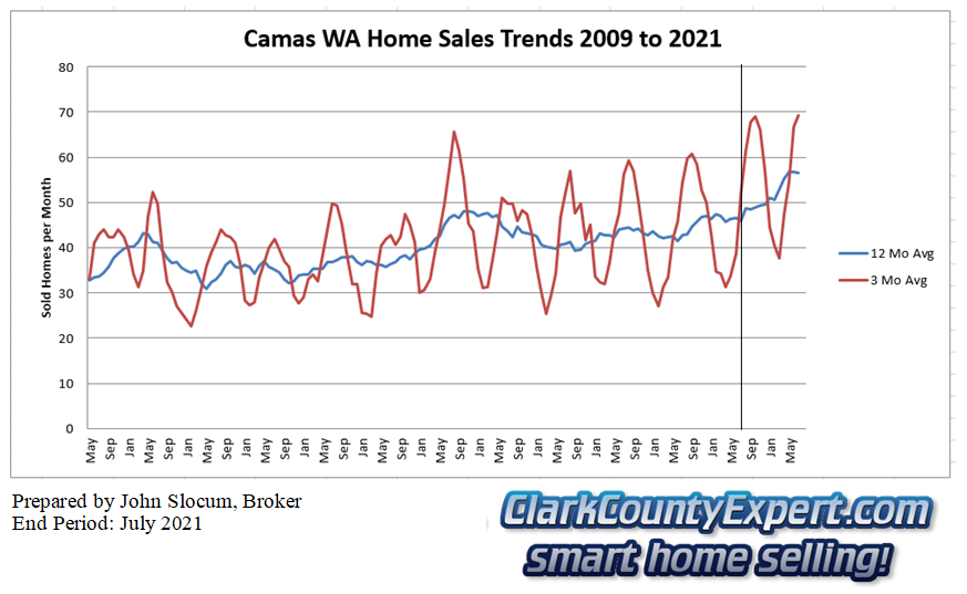 Camas Resale Home Sales July 2021 - Units Sold