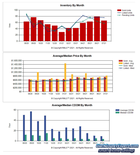 Charts of Camas WA Resale Home Sales Trends in July 2021