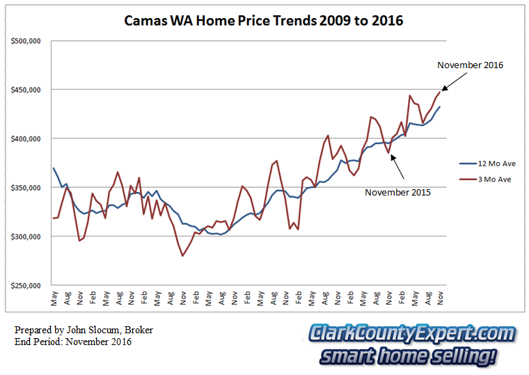Camas Resale Home Sales 2014 - Average Sales Price Trends
