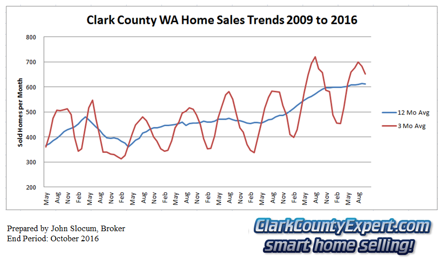 Clark County Home Sales October 2016- Units Sold