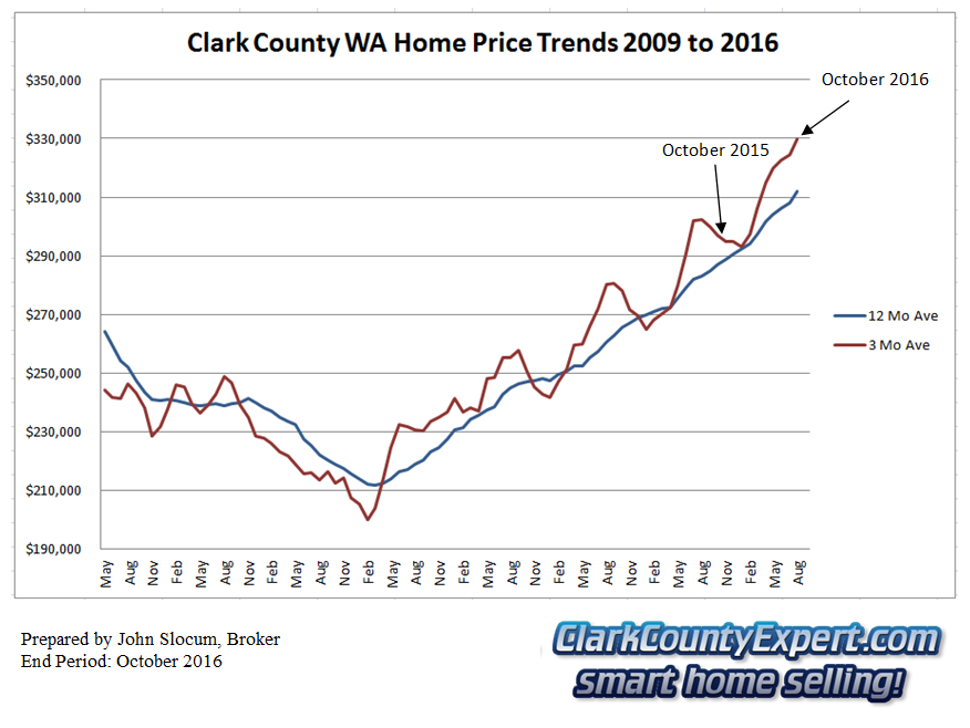 Clark County Home Sales October 2016- Average Sales Price Trends