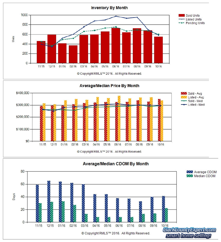 Charts of Vancouver WA Home Sales Trends in October 2016