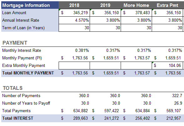 Calculating Home Loan Payment 2019 vs 2018