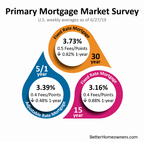 Home Loan Interest Rates at July 2019