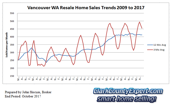 Vancouver Washington Resale Home Sales October 2017 - Units Sold
