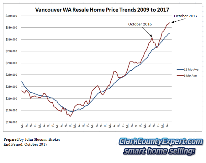 Vancouver WA Resale Home Sales October 2017 - Average Sales Price Trends