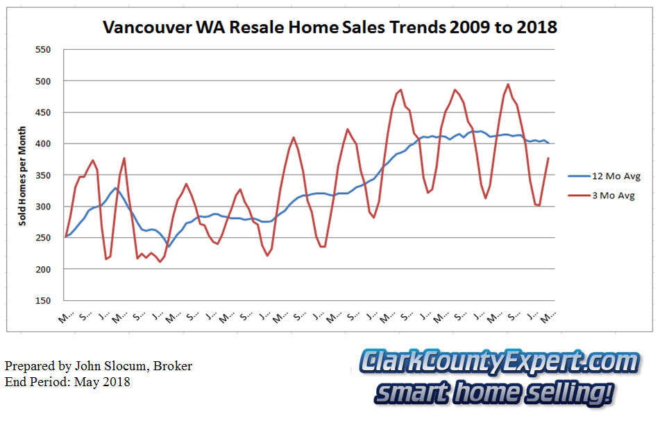Vancouver Washington Resale Home Sales May 2018 - Units Sold