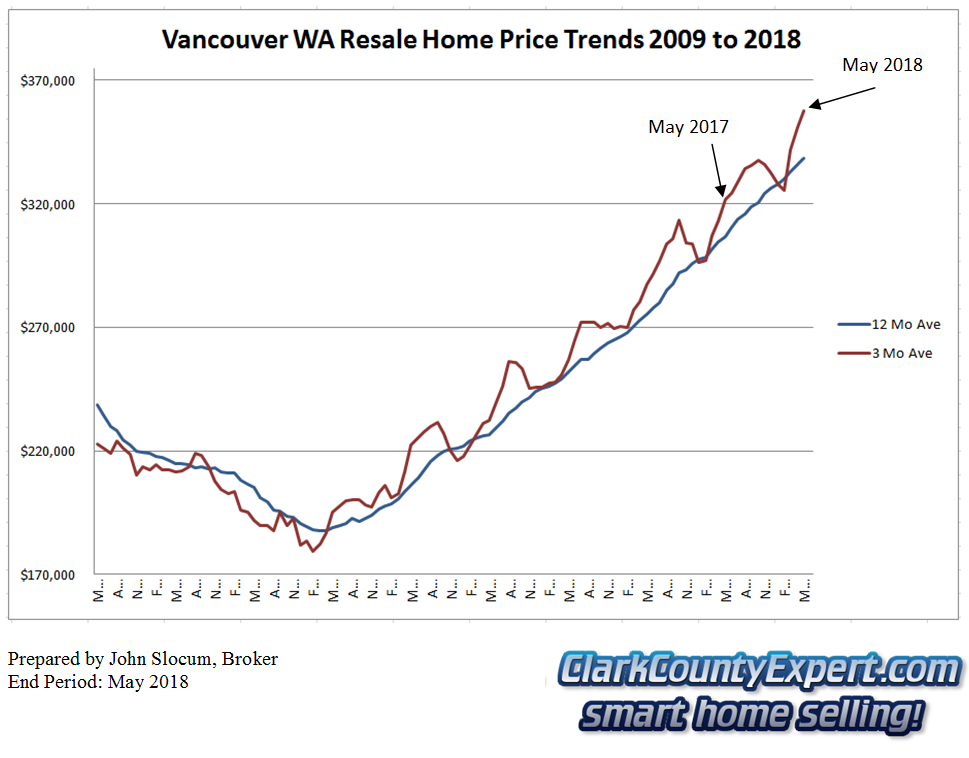 Vancouver WA Resale Home Sales May 2018 - Average Sales Price Trends