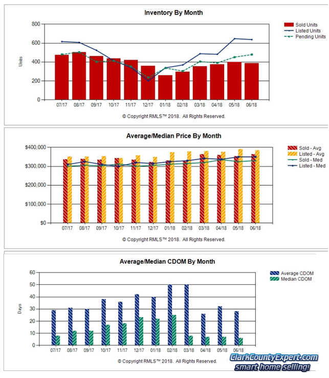RMLS Charts of Vancouver WA Resale Home Sales Trends in May 2018