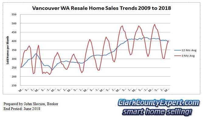 Vancouver Washington Resale Home Sales June 2018 - Units Sold